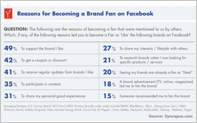 Becoming Brand Fans On Facebook