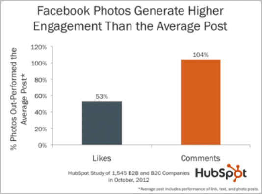 Facebook Posts With Photos