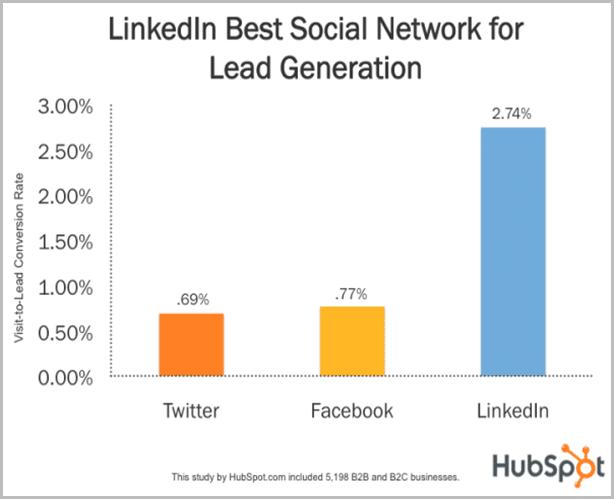 Hubspot LinkedIn Study