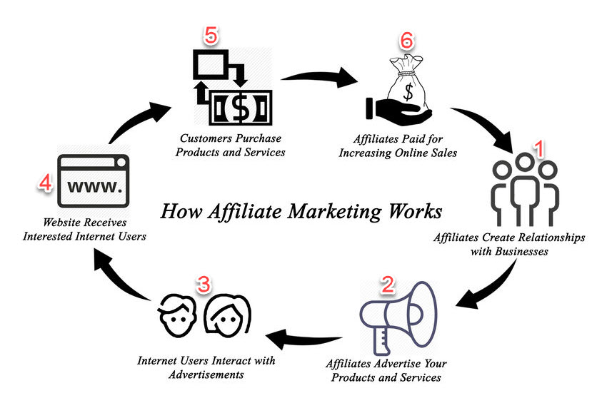How Do Affiliate Programs Work?